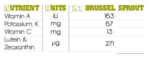 nutients in brussel sprouts